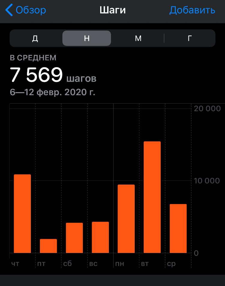 Мои шаги за неделю ведения дневника трат. Справедливости ради упомяну, что один раз телефон с собой я не брала