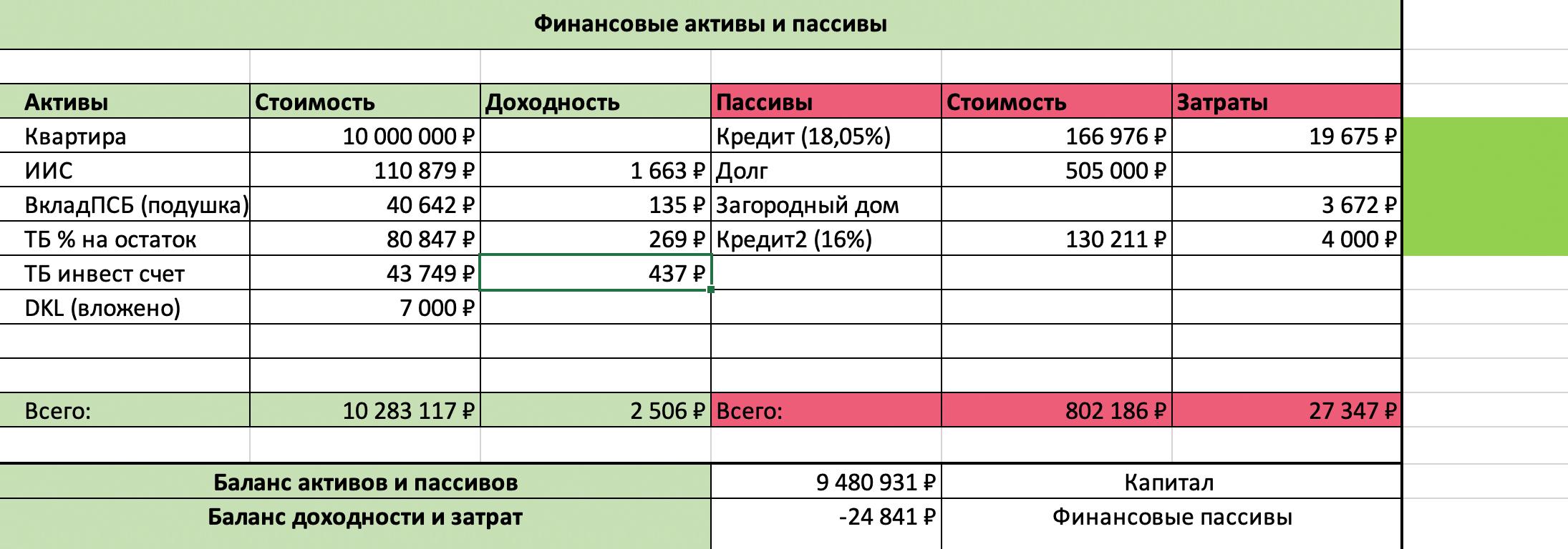 Моя таблица с активами и пассивами