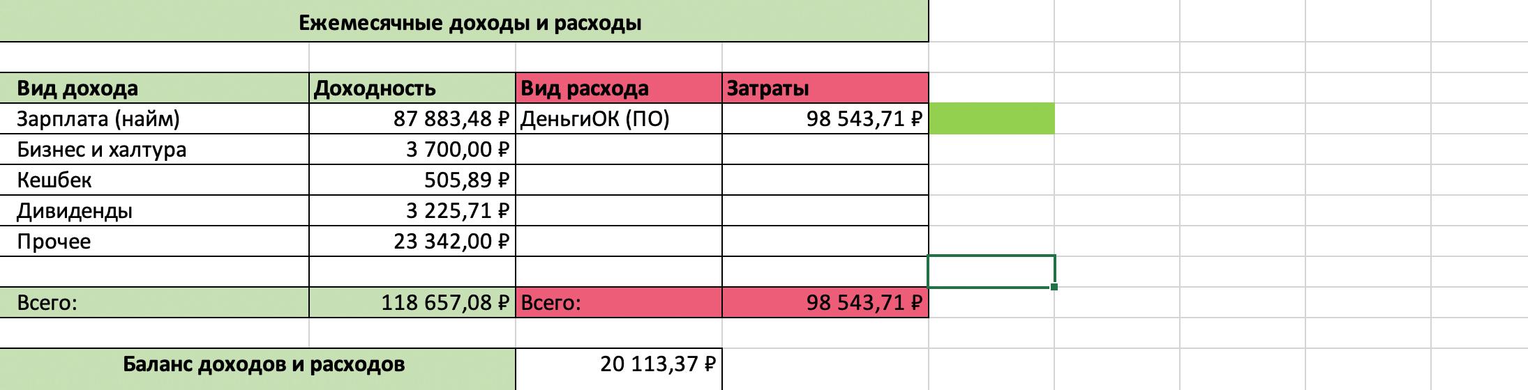 Мои доходы и расходы. В расходы я записываю общую сумму из приложения. В этот месяц была зарплата немного меньше обычного, потому&nbsp;что я брал отпуск за свой счет. В прочее у меня входят две категории: подарок на день рождения и 12 130<span class=ruble>Р</span> от налоговой как ИП из пострадавшей области