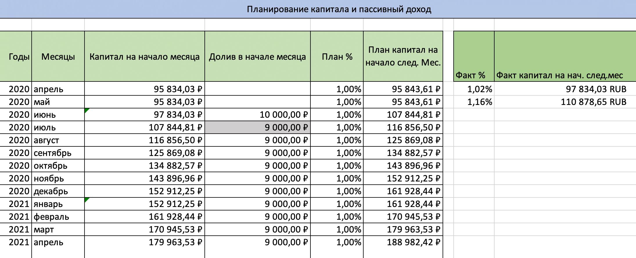 Таблица с моим капиталом — планирую за год увеличить его в два раза