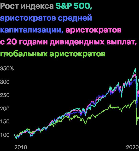 Данные о росте индексов приведены безучета выплаченных дивидендов