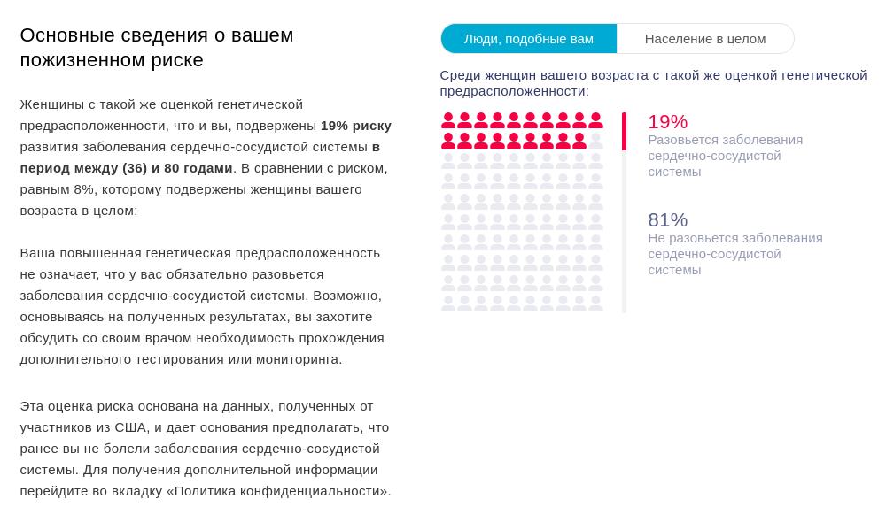 Вероятность, что у меня разовьются заболевания сердечно-сосудистой системы, сайт оценивает в 19%. Сердечно-сосудистые заболевания и так давно считаются главной причиной смерти в России — неудивительно, что у меня к ним найдена повышенная предрасположенность