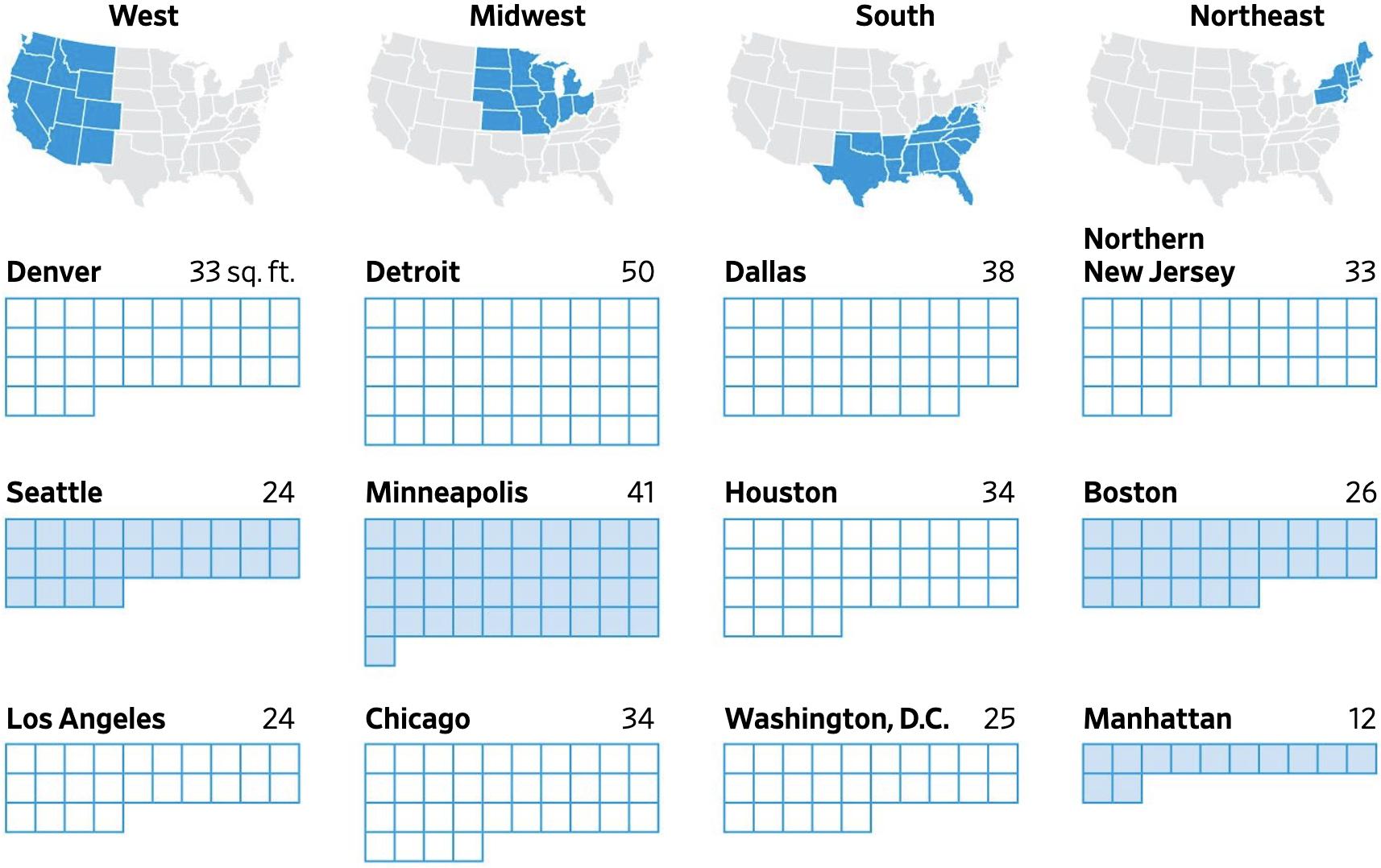 Сколько квадратных футов офиса можно получить в крупных американских городах на тысячу долларов. 1 квадрат — 1 квадратный фут. Светлые квадраты — несданных площадей больше, чемв среднем по стране; темные квадраты — несданных площадей меньше, чемв среднем по стране. Источник: The Wall Street Journal