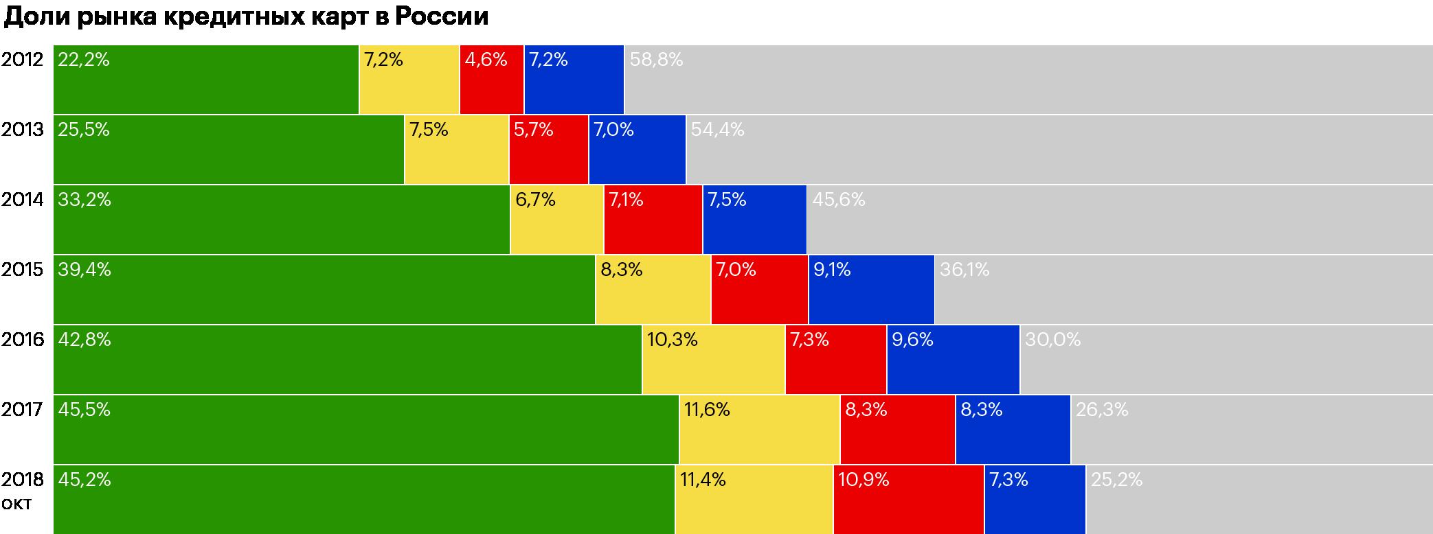 Тинькофф-банк продолжает занимать второе место в России по объему рынка кредитных карт. Инфографика: Презентация Тинькофф-банка за3квартал 2018года, стр.21