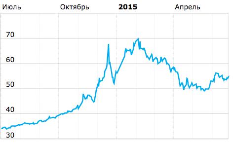 Динамика курса доллара США. Источник: Банки.ру