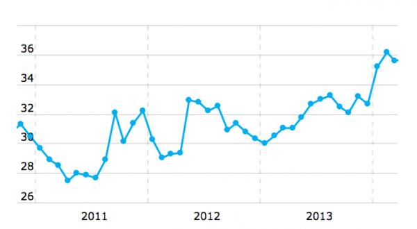 Динамика курса доллара США. Источник — Банки.ру