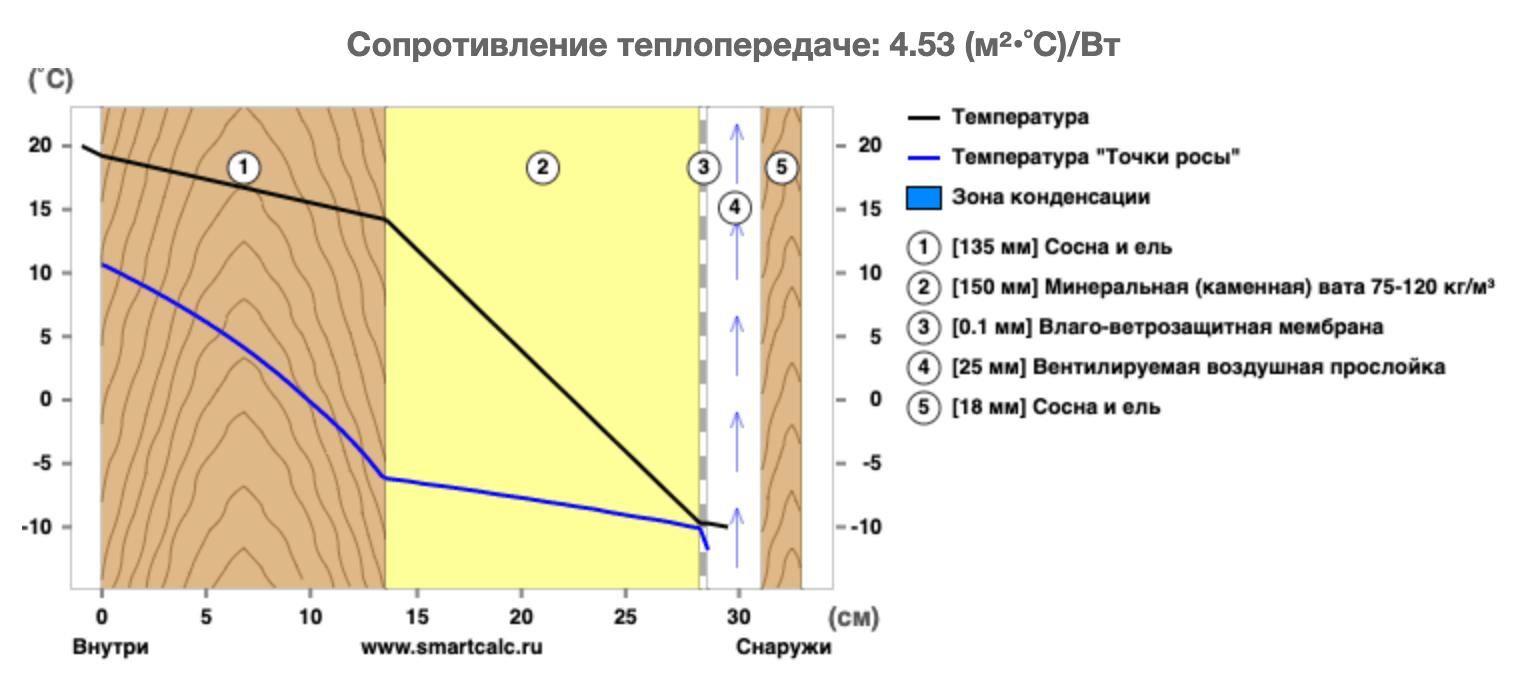 Теплотехнический калькулятор покажет, как будет меняться температура в доме в зависимости от вариантов утепления