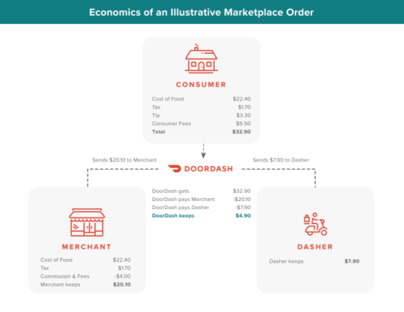 IPO DoorDash: стоит ли инвестировать в сервис доставки еды