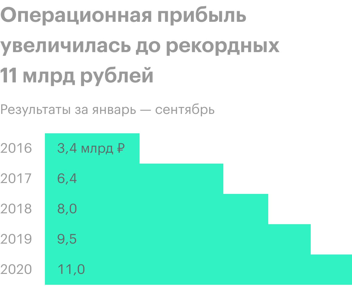 Источник: пресс-релизы финансовых результатов «Детского мира»