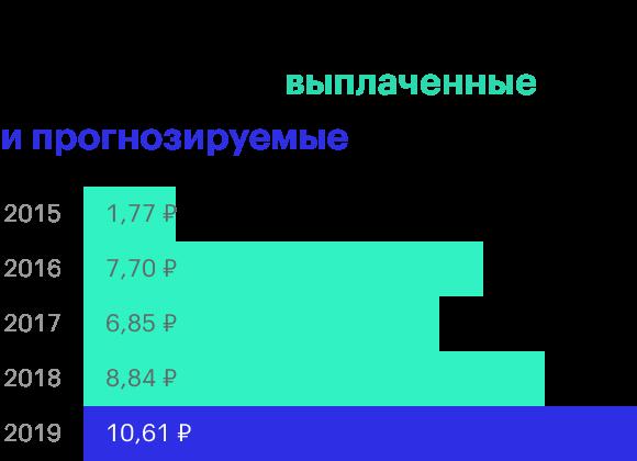 Источник: финансовые результаты ГК «Детский мир»