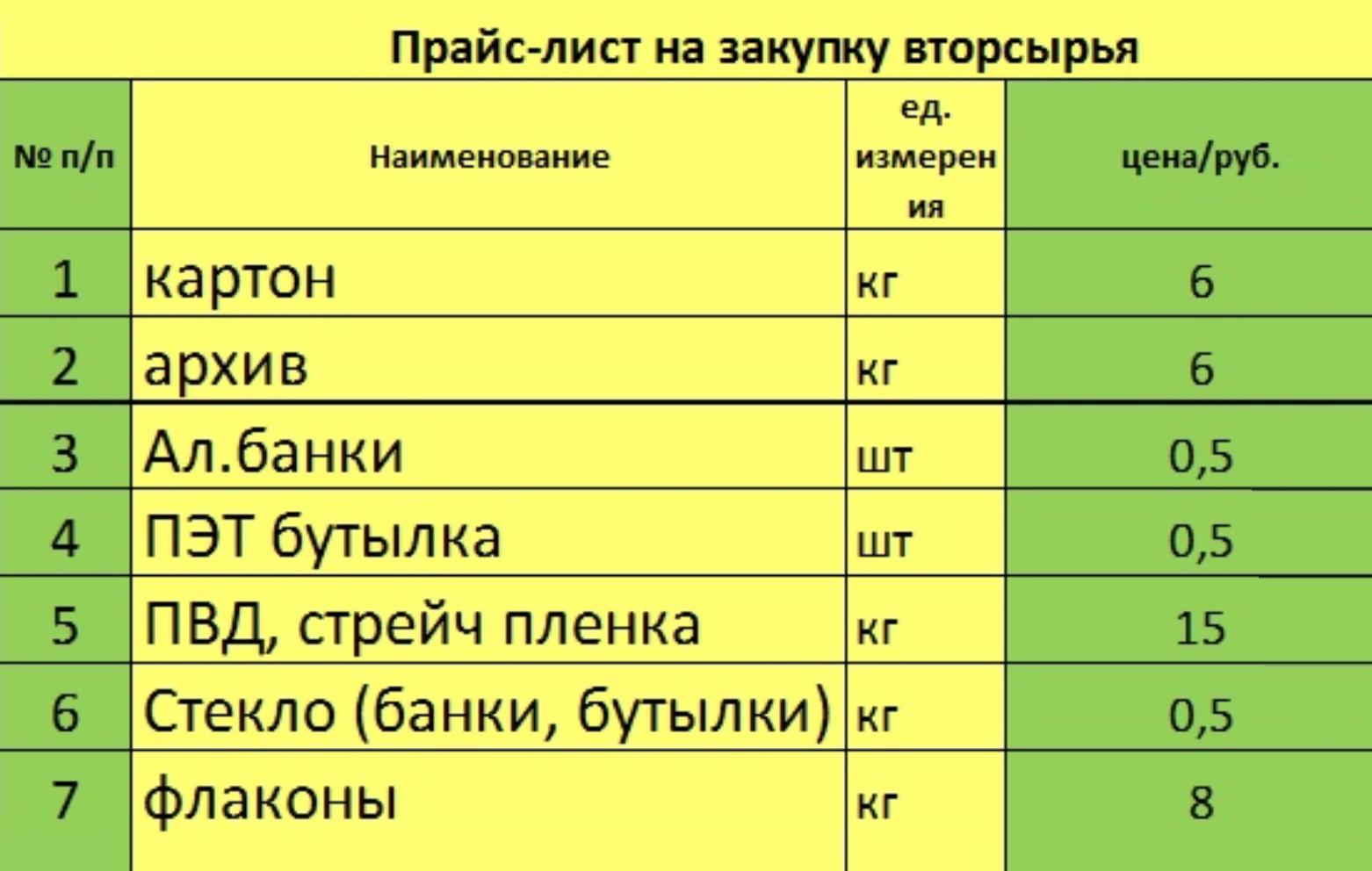 Цены на вторсырье внижегородских «Экопунктах» на2020год