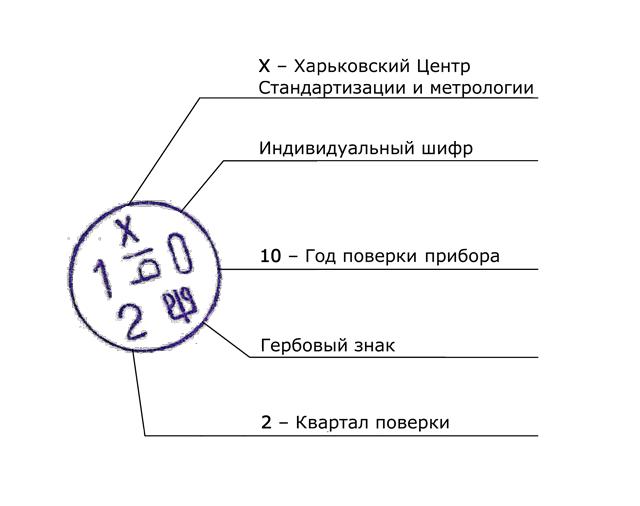 Расшифровка поверочного клейма. Источник: Unipro