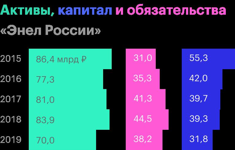 Источник: годовые финансовые результаты «Энел России» по МСФО