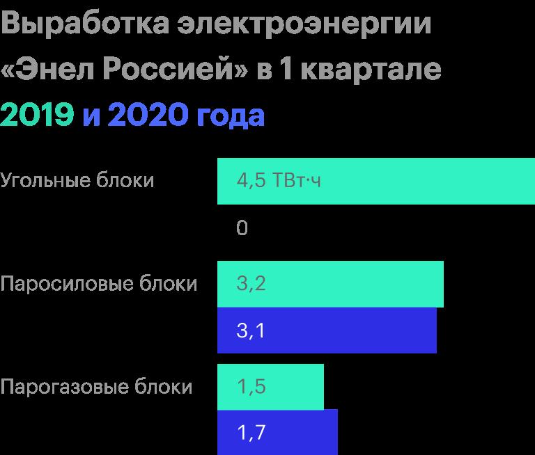 Источник: презентация «Энел России» за 1 квартал 2020 года, стр. 8