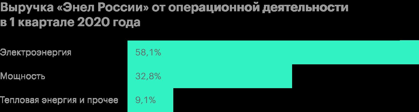 Источник: финансовая отчетность «Энел России» за 1 квартал 2020 года, стр. 3