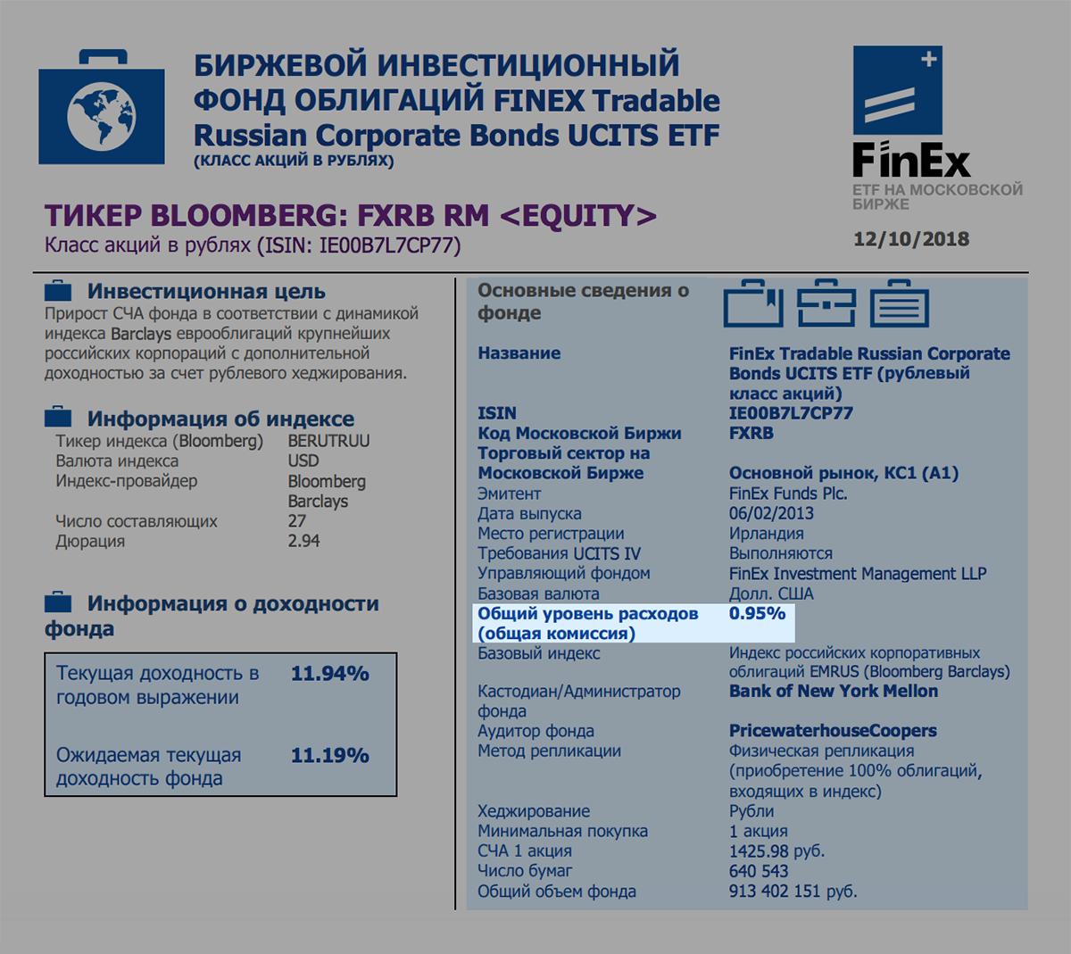 Описание фонда FXRB. Общий уровень расходов — 0,95% в год