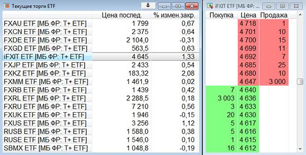 Маркетмейкер готов продать 3000 акций FXIT по 4647<span class=ruble>Р</span> или купить 3003 акции по 4636<span class=ruble>Р</span> за штуку. Небольшое количество акций в данный момент можно продать чуть выгоднее — за 4640<span class=ruble>Р</span> — другим участникам торгов