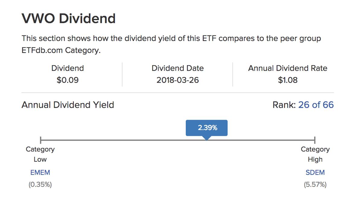 Доходность дивидендов фонда Vanguard FTSE Emerging Markets — 2,39% годовых