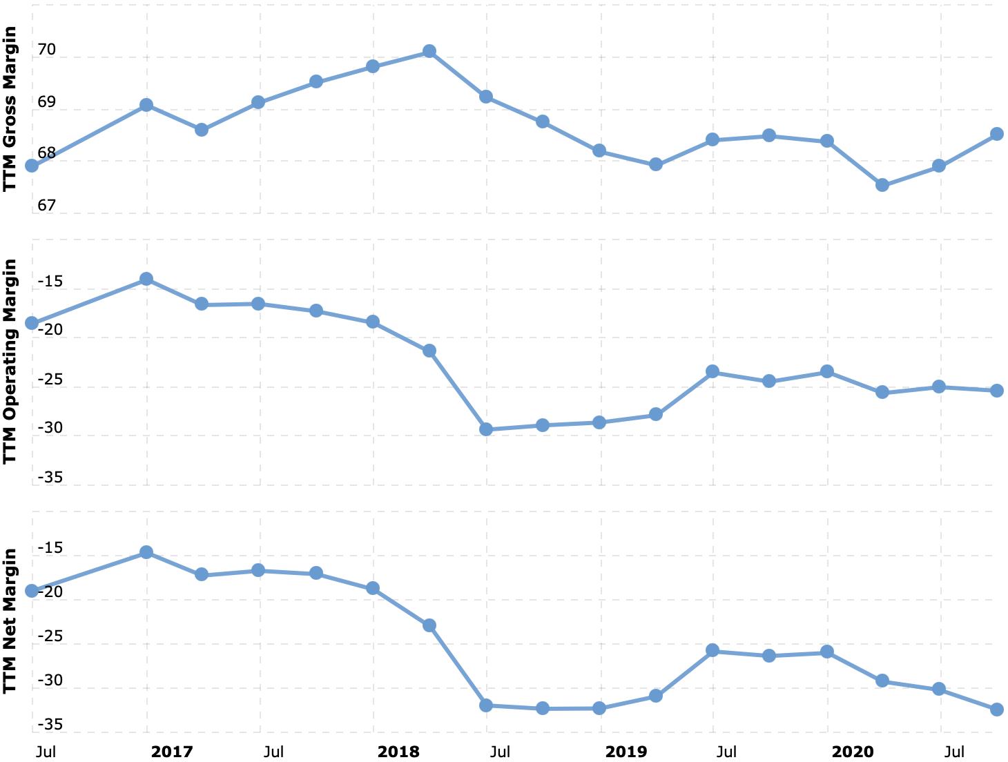 Валовая маржа, операционная маржа, итоговая маржа в процентах от выручки. Источник: Macrotrends