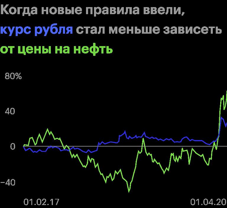 Источник: Банк России