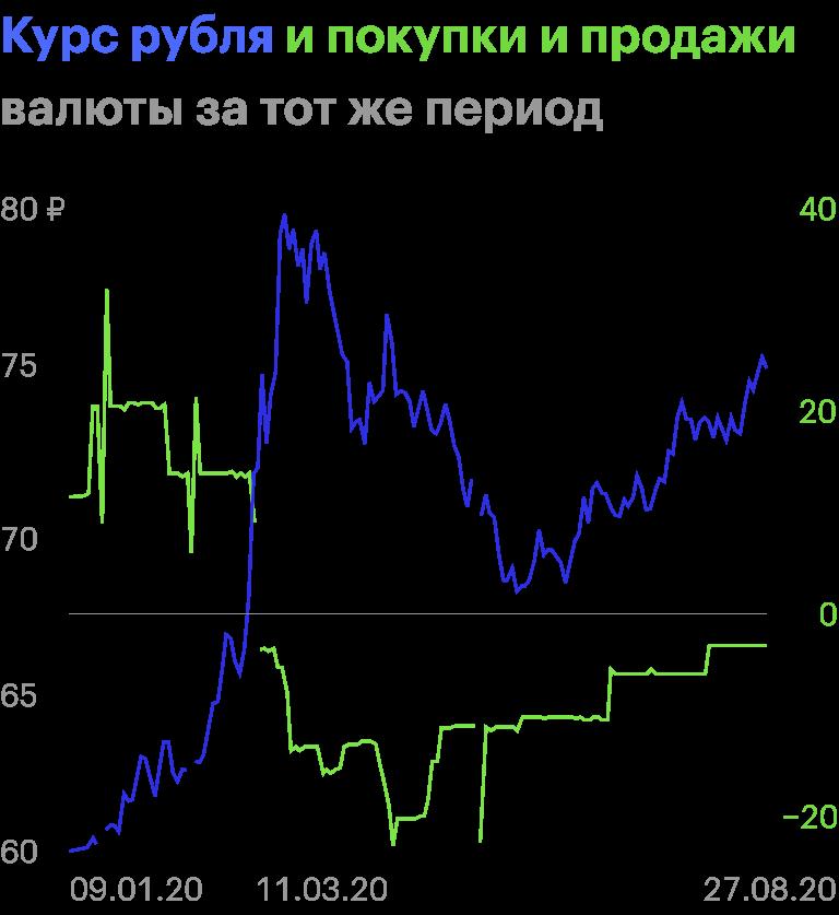 Положительный зеленый график — этопокупки валюты, отрицательный зеленый график — еепродажи. Когда цены нанефть упали из-за коронавируса, ЦБначал продавать валюту, чтобы остановить ослабление рубля. Полевой оси — курс рубля, поправой оси — продажи илипокупки валюты в млрд рублей