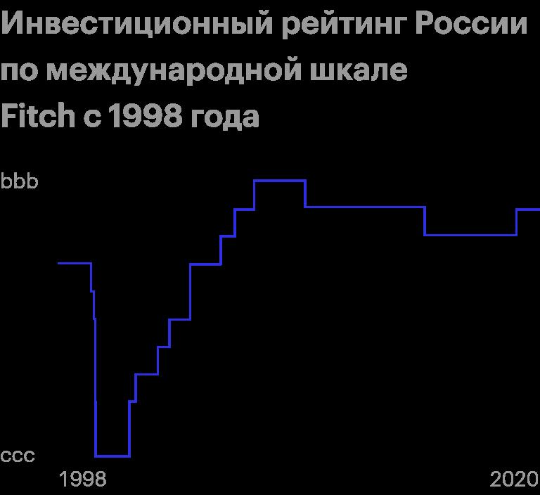 Инвестиционный рейтинг России начал расти изамедлился только вовремя кризиса 2009года