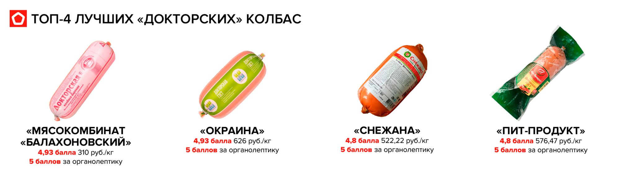 Победителя два: колбасы Балахоновского мясокомбината и «Окраины» набрали одинаковое количество баллов, но первый вариант дешевле в два раза