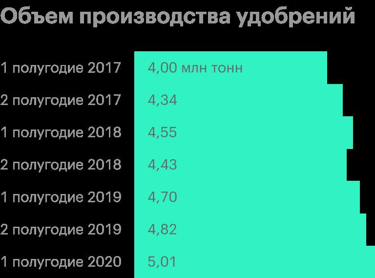 Источник: операционные результаты «Фосагро»