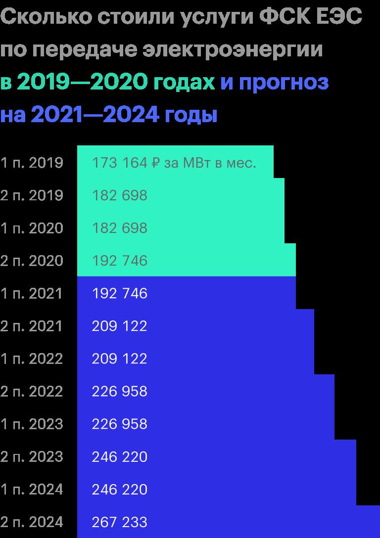 Источник: предложение ФСК ЕЭС о размере тарифов на услуги по передаче электрической энергии по ЕНЭС на 2021—2024 годы