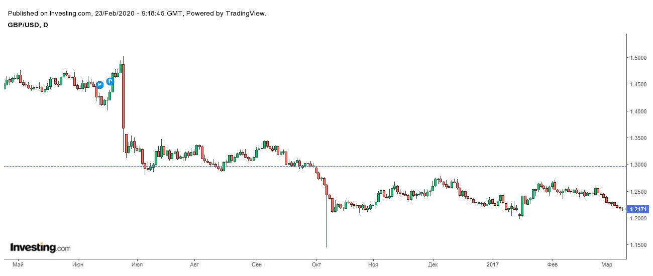 Обвал курса британского фунта по отношению к доллару после решения о выходе Великобритании из Евросоюза 23 июня 2016года