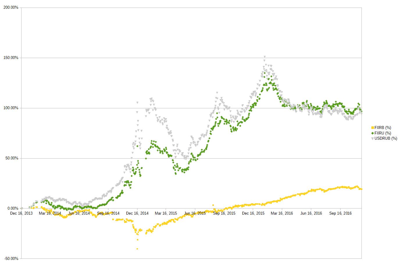 Изменение рублевой цены акций FXRU и FXRB в %, изменение курса доллара в %