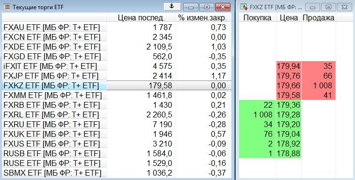 Скриншот из торгового терминала QUIK. Одна акция FXKZ стоит меньше 180 рублей. Маркетмейкер готов купить 1008 лотов по 179,28 рубля или продать столько же за 179,66 рубля