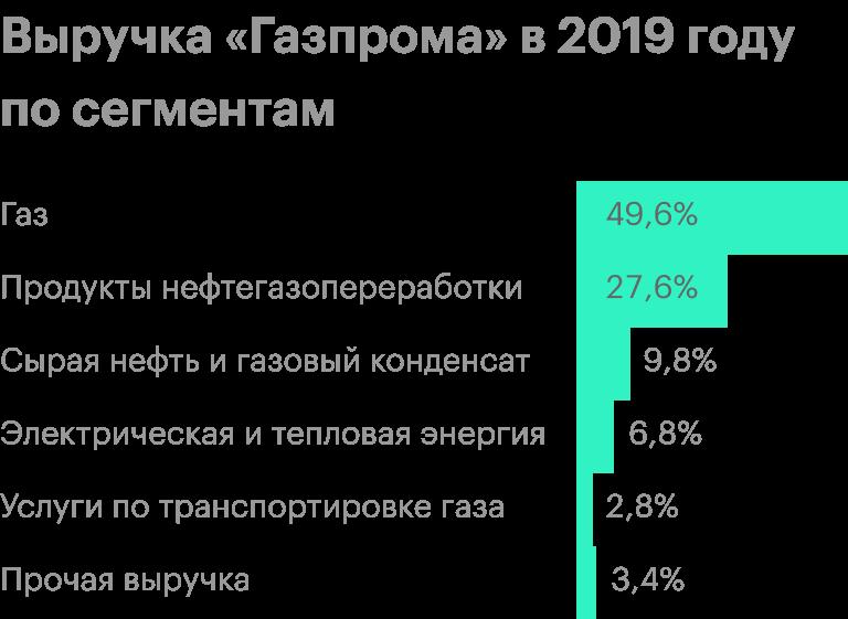 Источник: финансовая отчетность «Газпрома» за2019 год по МСФО, стр. 68