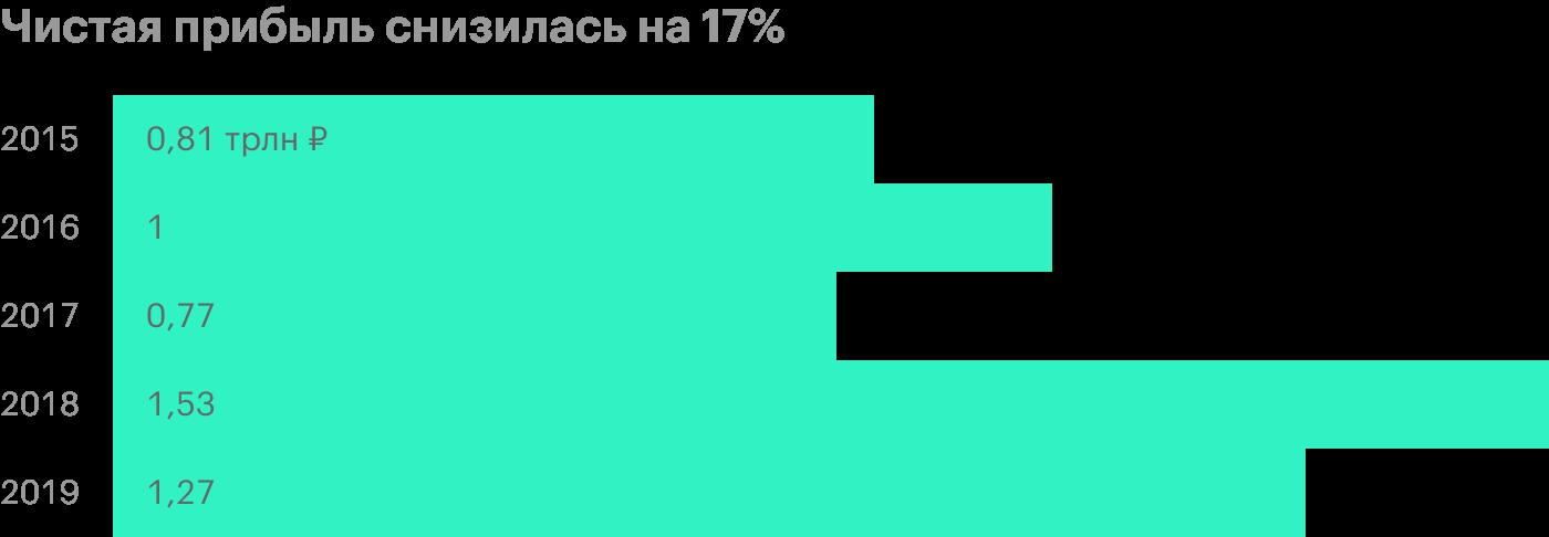 Источник: годовые финансовые отчеты «Газпрома» по МСФО