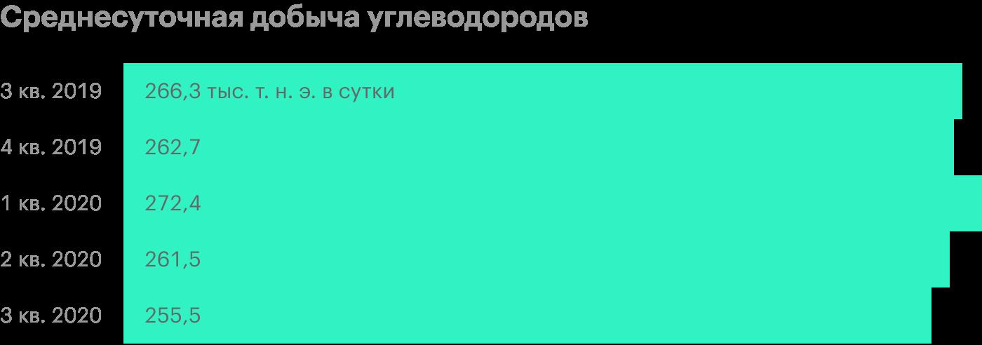 Т. н. э. — тонн нефтяного эквивалента. Источник: презентация «Газпром-нефти» за 3 квартал 2020года, стр. 8