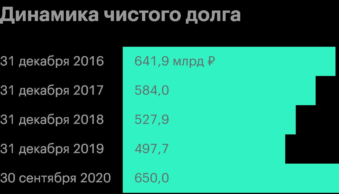 Источник: анализ руководством «Газпром-нефти» финансового состояния компании за 3 квартал 2020года
