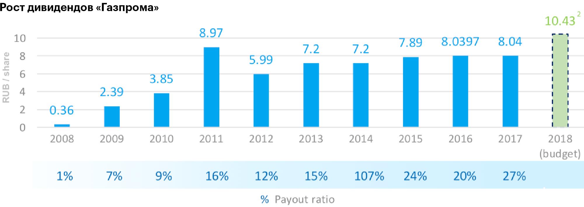 История дивидендных выплат «Газпрома» — руководство планирует не уменьшать выплаты в 2019—2020 годах