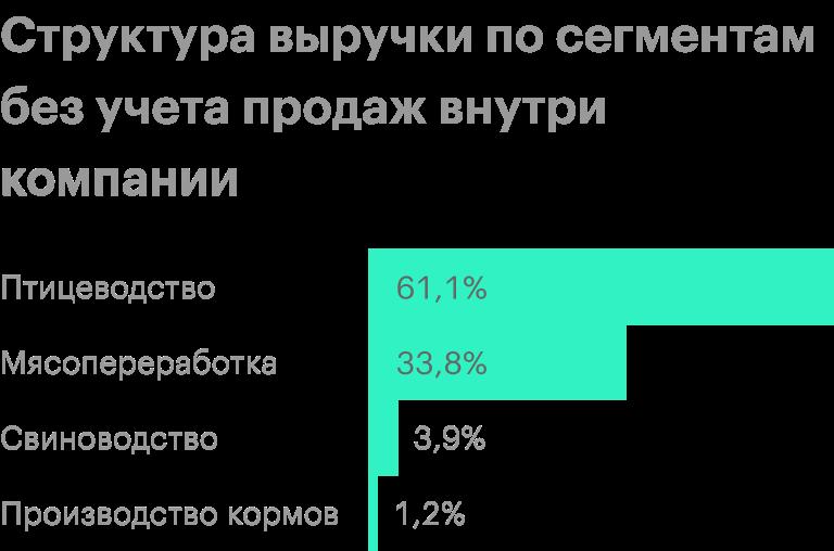 Источник: консолидированная финансовая отчетность «Черкизово» по МСФО
