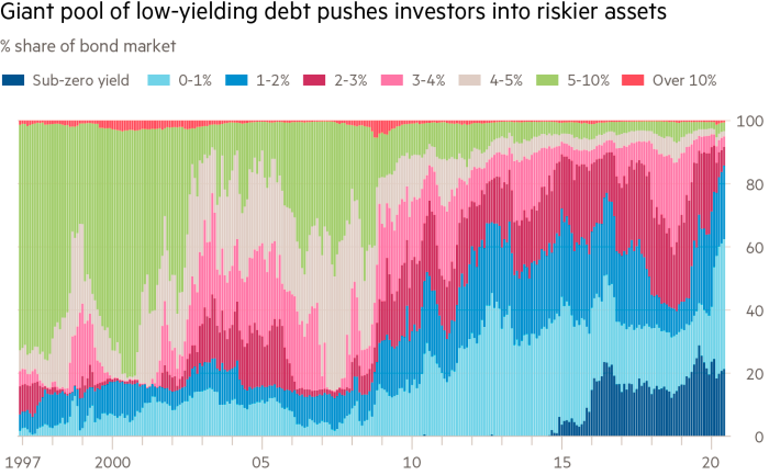 Годовая доходность разных облигаций на мировом рынке в процентах от их общего количества по месяцам. Более 80% облигаций сейчас дают доходность 2% годовых и меньше. Источник: Financial Times