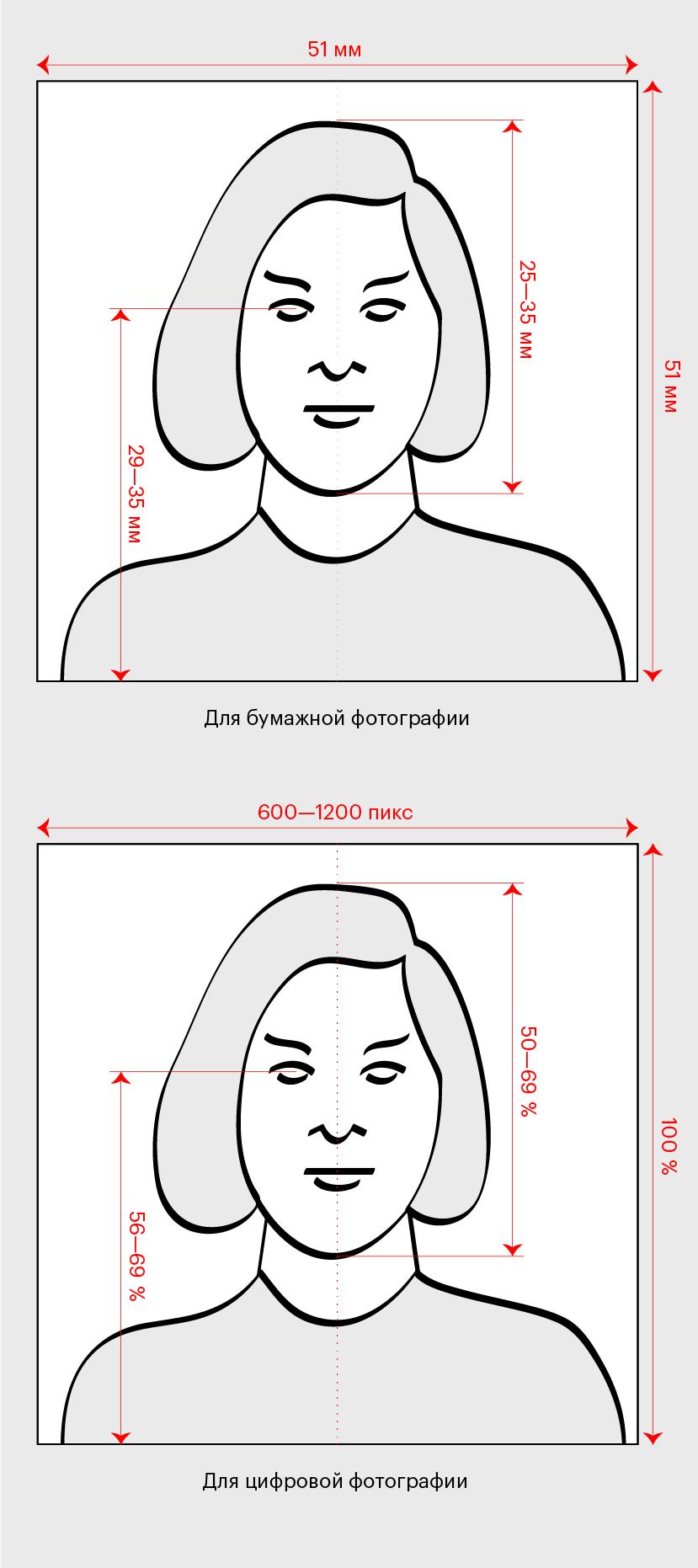 Правильные композиции фотографий дляподачи заявки
