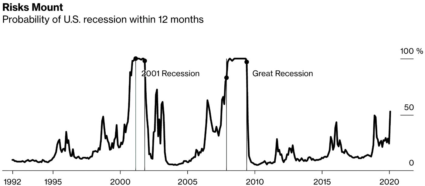 Вероятность рецессии в США в течение ближайших 12 месяцев. Источник: Bloomberg