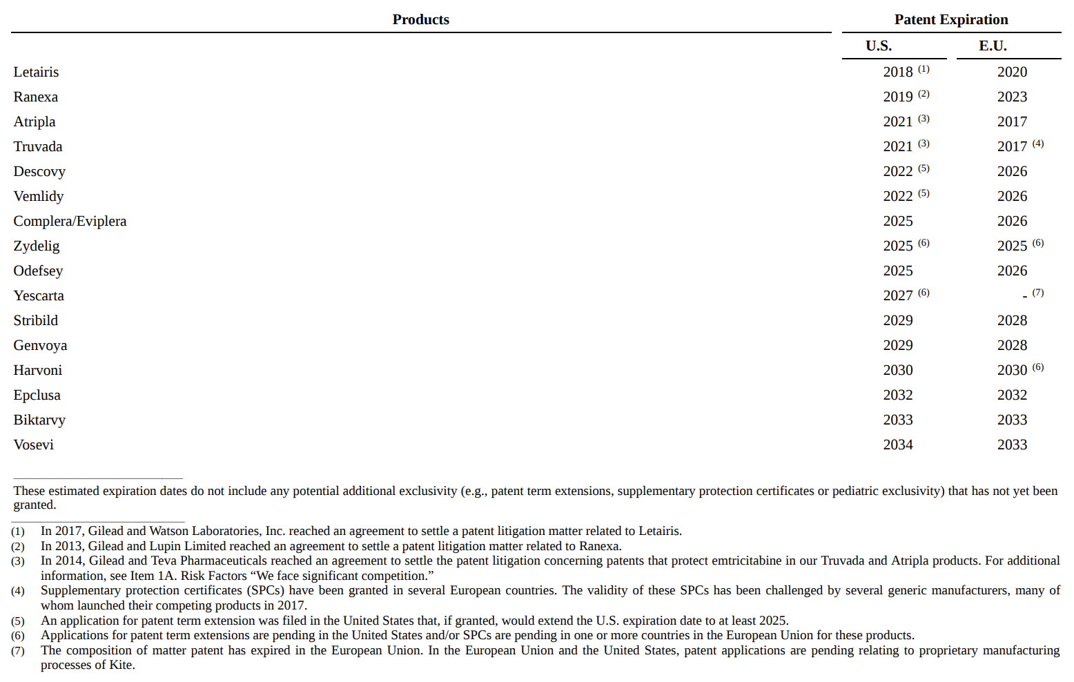 Когда истекает срок действия патентов компании на определенные лекарства — разные даты в США и ЕС. Источник: годовой отчет компании, стр. 7 (8)