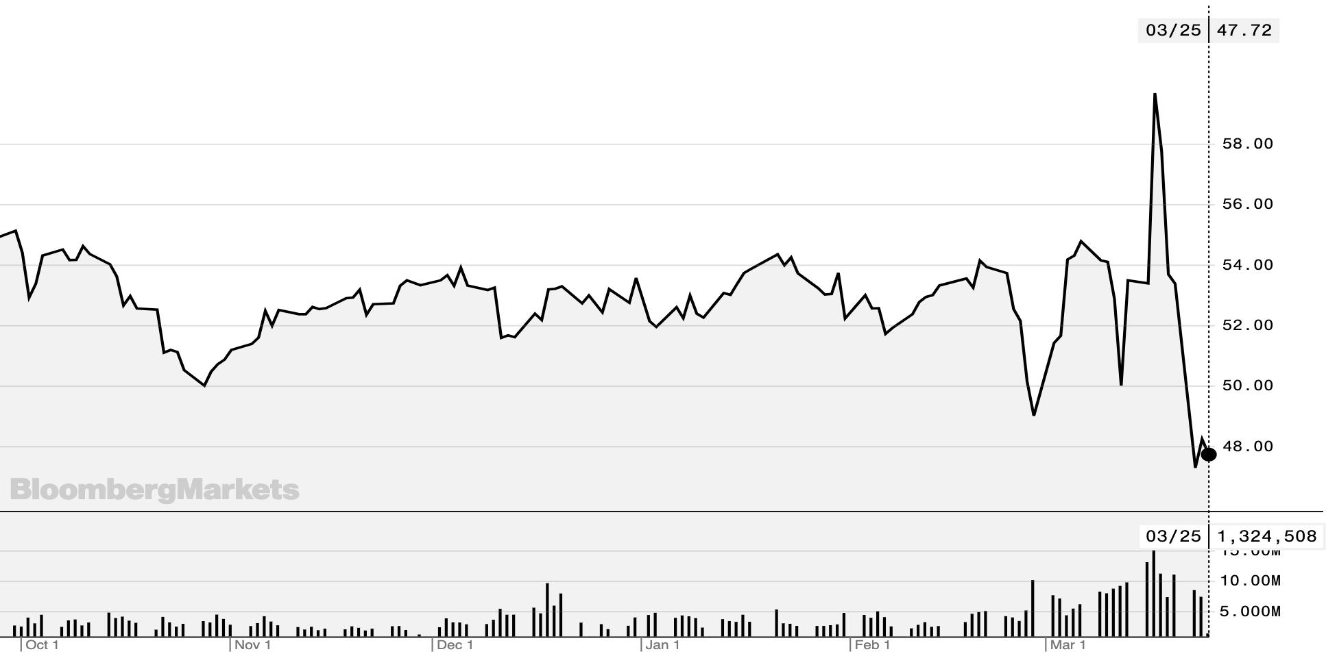 Акции General Mills за последние полгода. Источник: Bloomberg