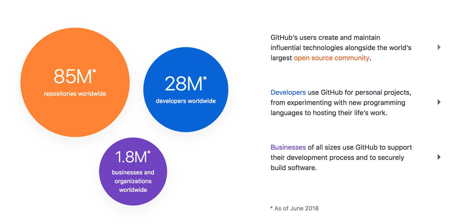 Github.com: статистика площадки за июнь 2018 года