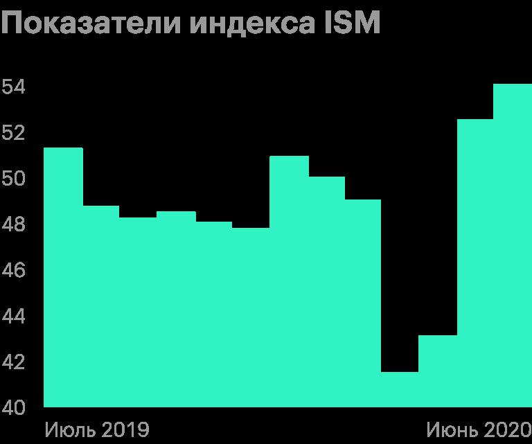 Индекс ISM показывает состояние дел в американской промышленности. Все, что выше 50, означает расширение. Источник: TradingEconomics