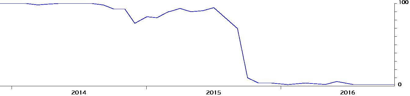 график MOEX