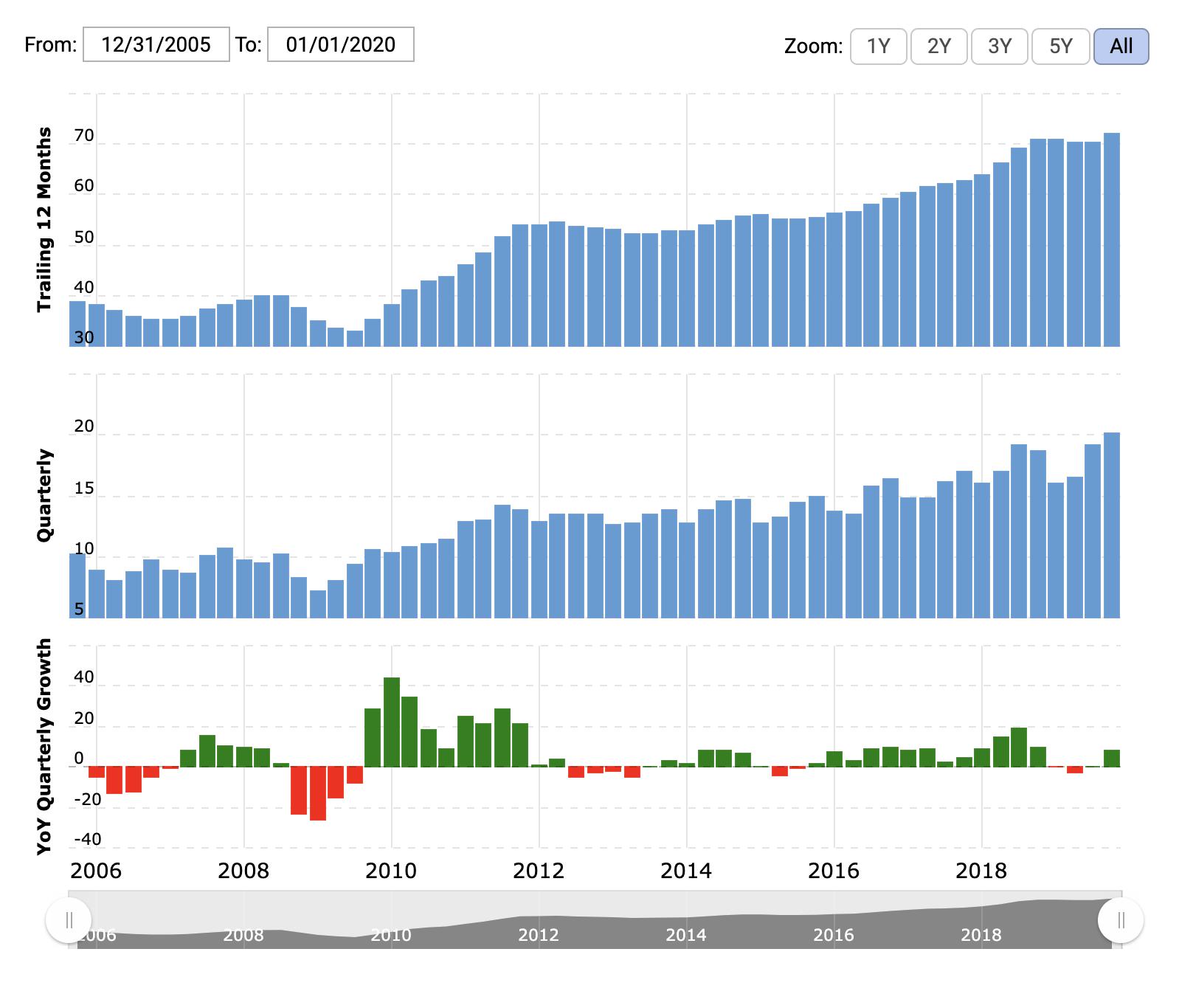 Показатели выручки Intel в исторической перспективе. Сверху — рост за последние 12 месяцев, посередине — квартальный рост, снизу — выручка за квартал, рост год к году. Источник: Macrotrends