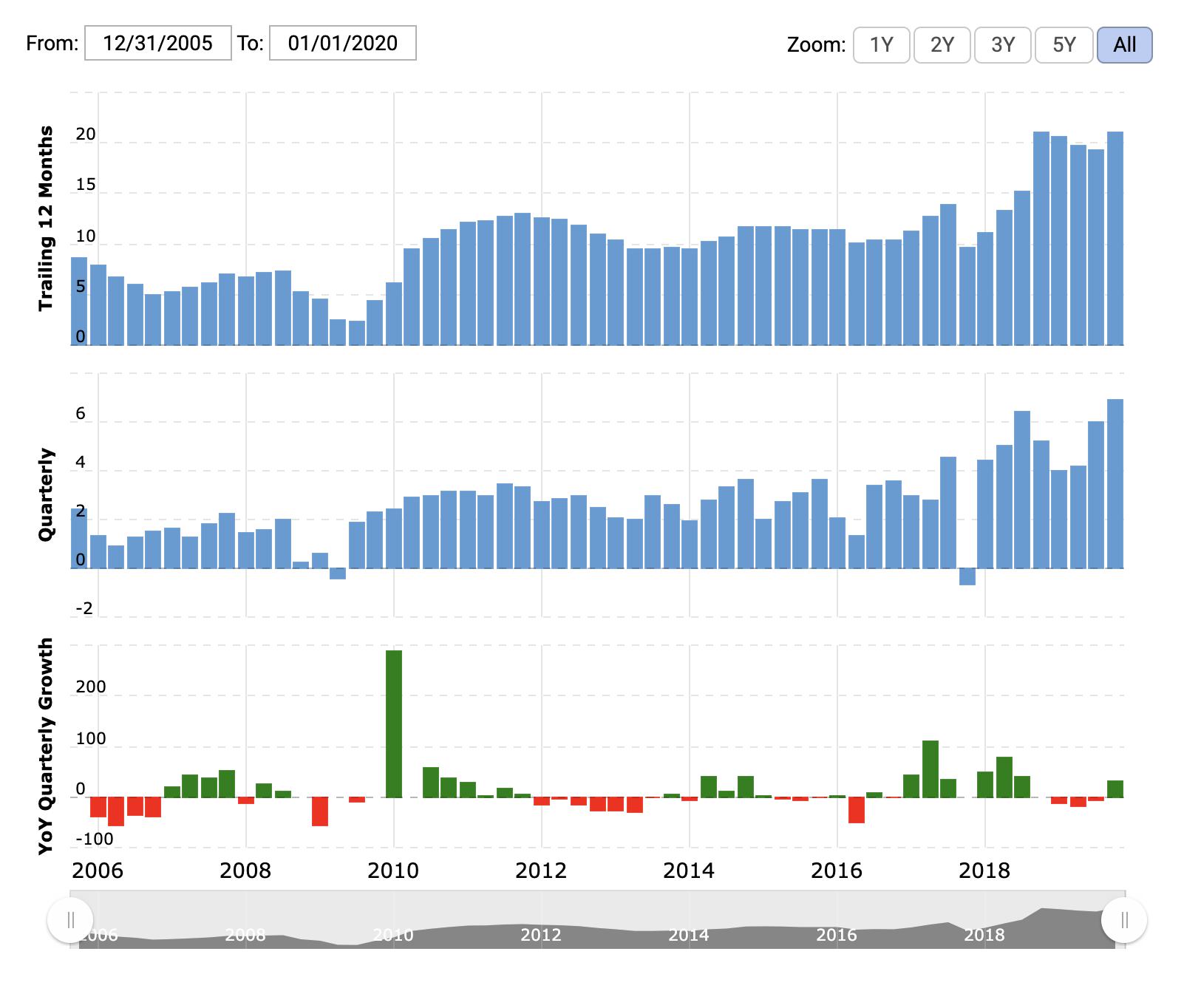 Показатели прибыли Intel в исторической перспективе. Сверху — рост за последние 12 месяцев, посередине — квартальный рост, снизу — прибыль за квартал, рост год к году. Источник: Macrotrends