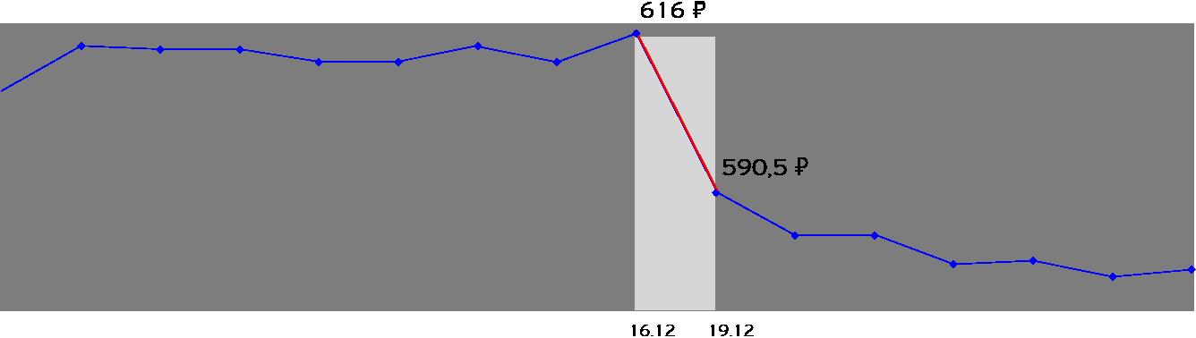 Изображение - Как получать дивиденды с акций graphgraph_graph
