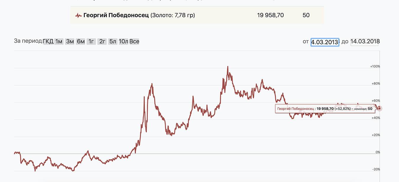 Если бы я купил «Георгия Победоносца» 5 лет назад и продал сейчас, прибыль — 55,11%
